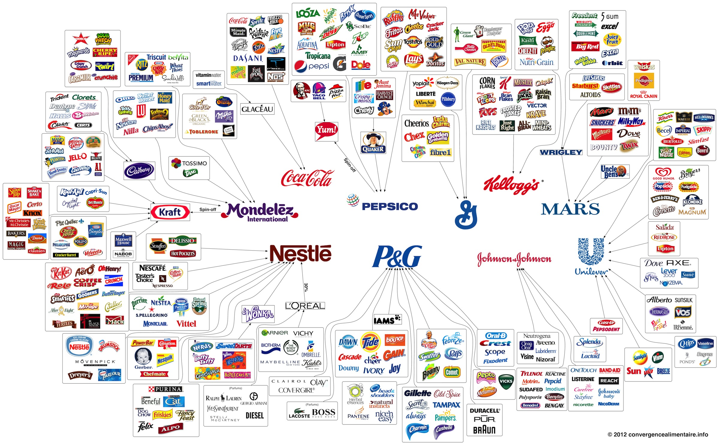These 10 Companies Control Enormous Number Of Consumer Brands [