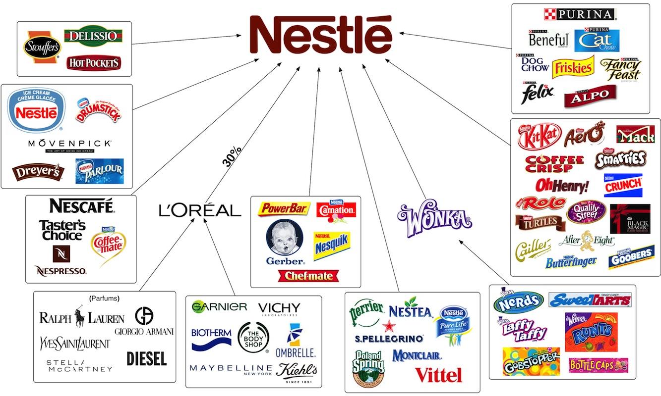 nestle  Convergence Alimentaire -> Nespresso Nestle